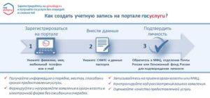 о регистрации в ЕСИА